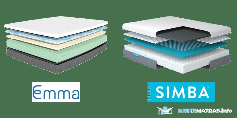 emma vs simba samenstelling