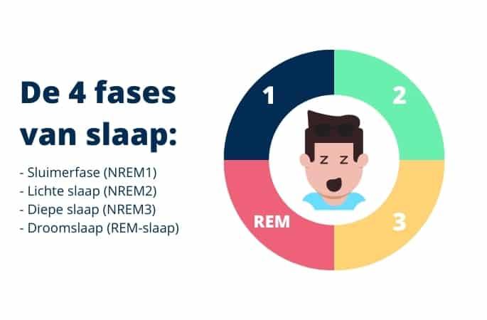De 4 fases van slaap illustratie